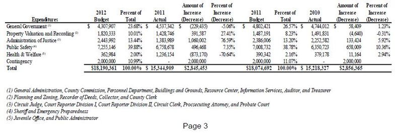 Platte_County_Budget_2012