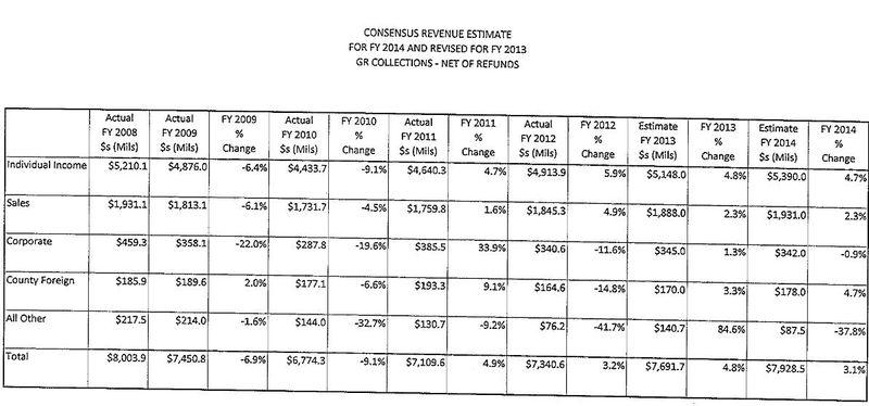 2014_Missouri_State_Budget