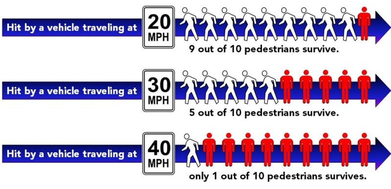 Impact-of-speed-on-pedestrians1