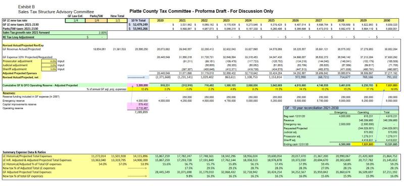 Platte-county-parks-tax-2