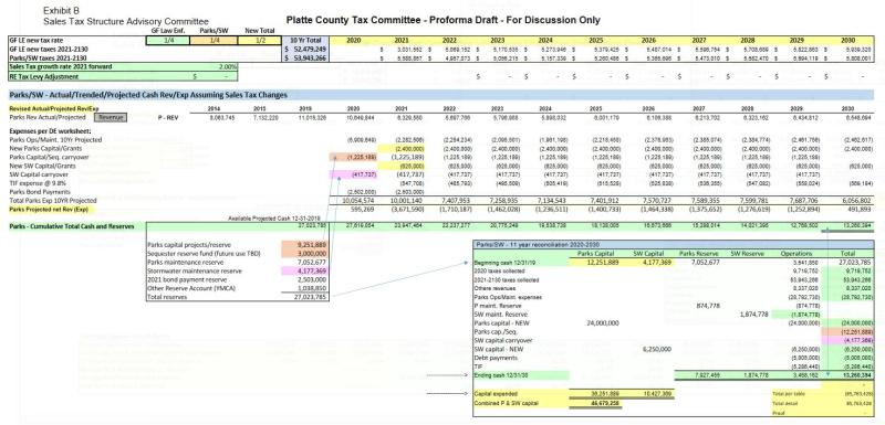 Platte-county-parks-tax-3